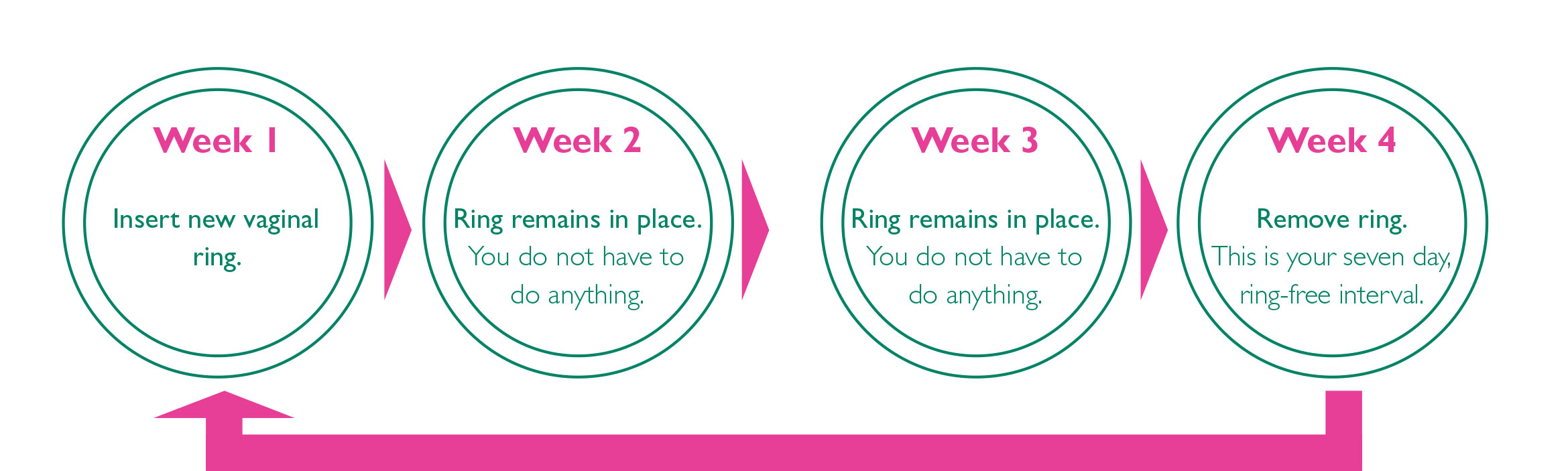 Chart: How to use the contraceptive vaginal ring