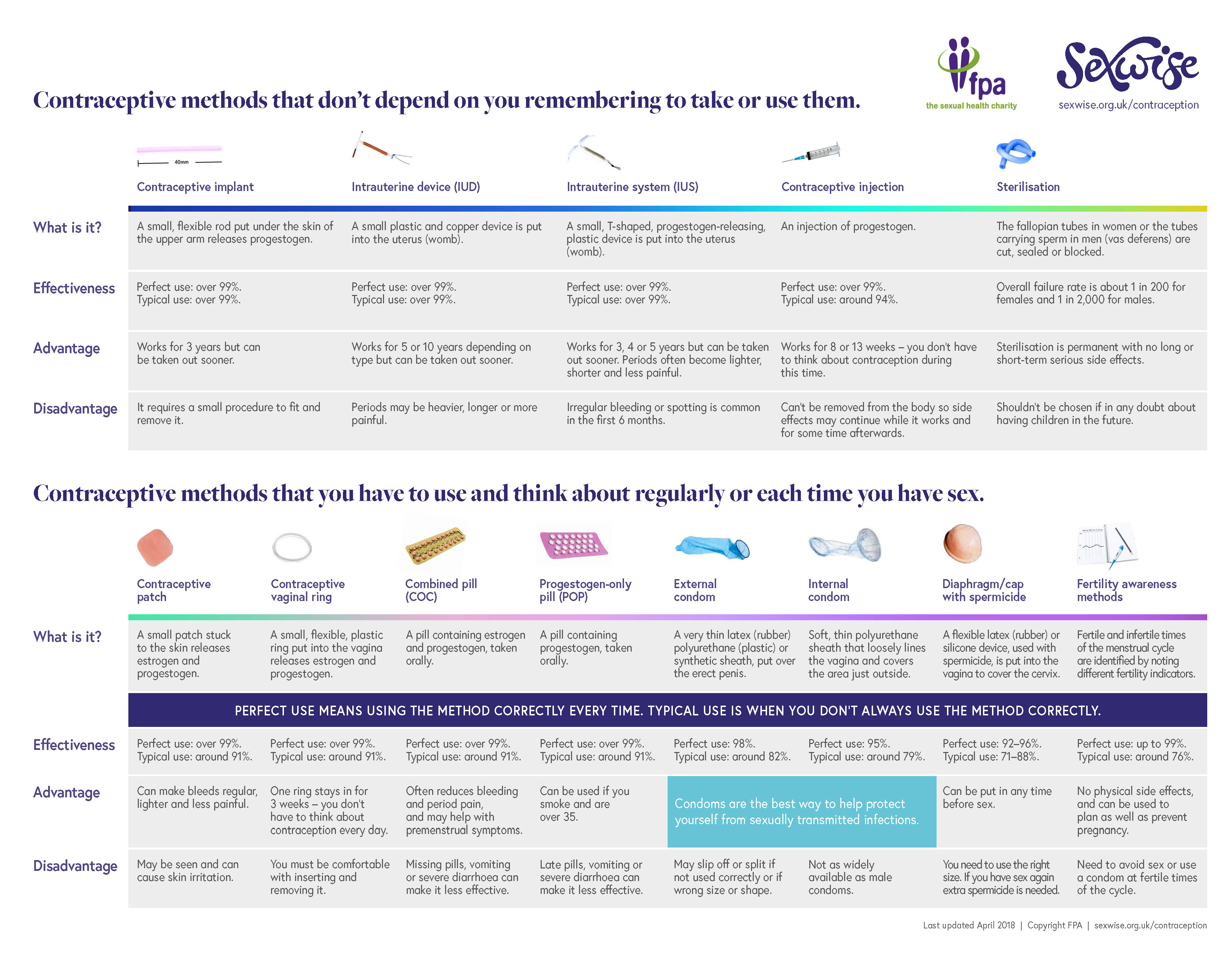 Contraception at a Glance chart