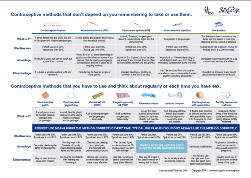 Poster of contraception choices at a glance
