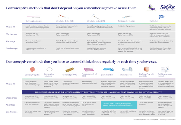 Download contraception at a glance chart