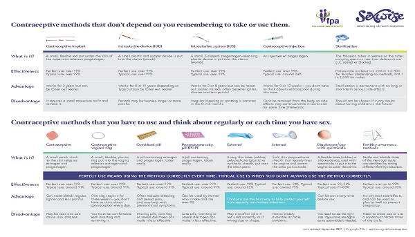 Contraceptive choices chart